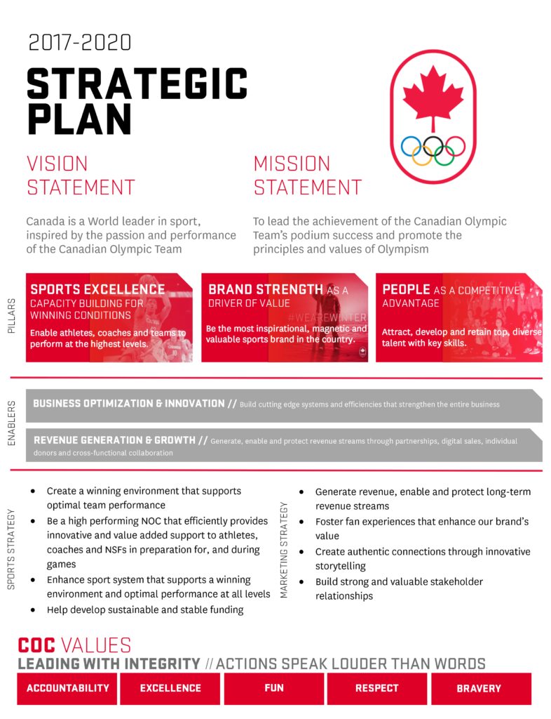 COC strategic plan